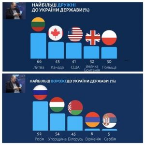Ukrajna legádázabb ellenségei közé sorolták Magyarországot